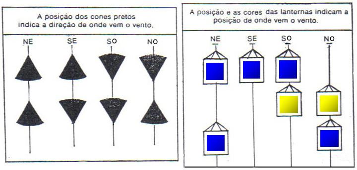 Cones e lanternas em sistema semelhante