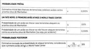 """Teorema de Bayes: exemplo do ataque terrorista. Fonte: livro """"O sinal e o ruído"""""""