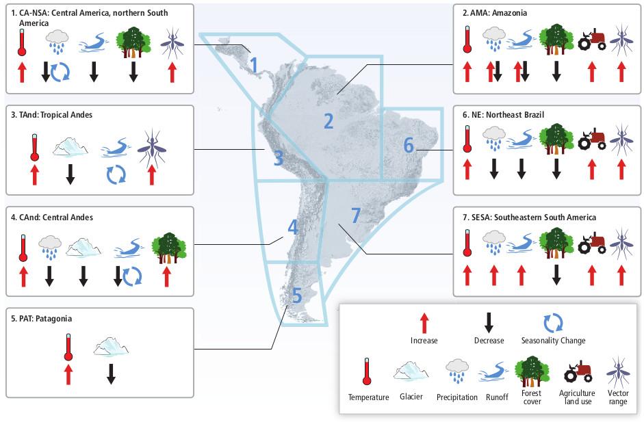 Resumo das mudanças observadas no clima e outros fatores ambientais em regiões representativas da América Central e do Sul. Fonte: IPCC, Figura 27.7