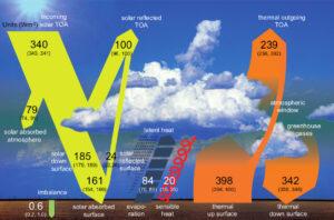 Balanço energético médio global nas condições climáticas atuais - os números indicam as magnitudes dos fluxos de energia individuais em W/m², dentro de suas faixas de incerteza. Fonte: IPCC, Figura 2.11