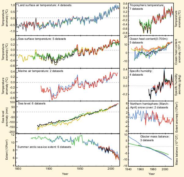 Indicadores independentes de um clima global em mudança - todos os conjuntos de dados foram normalizados para um período comum de registro. Fonte: IPCC, FAQ 2.1, Figura 2