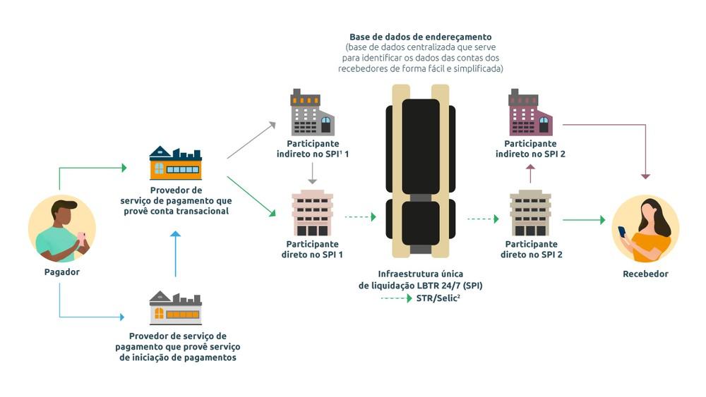 Rede do PIX. Fonte: Banco Central