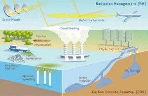 Opções de engenharia climática. Fonte: Matzer (2016)