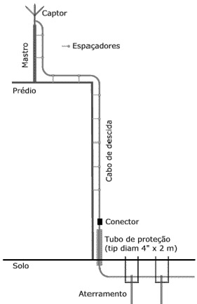 Esquema de SPDA. Fonte: Wikipedia