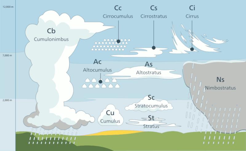 Ilustração com os gêneros de nuvens e posições relativas. Fonte: Wikipedia
