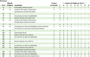 """Tabela """"O Clérigo"""". Fonte: Livro do Jogador"""