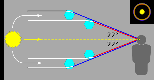 Diagrama com os raios de luz refratando 22° no interior de cristais de gelo e formando halo - para o halo de 46°, basta mudar o ângulo. Fonte: Wikipedia