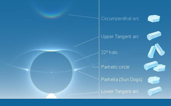 Halos mais comuns e os respectivos cristais geradores: arco circunzenital, arco tangente superior, halo de 22°, círculo parélico, parélios e arco tangente inferior (de cima para baixo). Fonte: HaloSim3