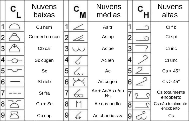 Símbolos de nuvens utilizados em cartas sinóticas. Fontes: NOAA e Pouncy (2003)