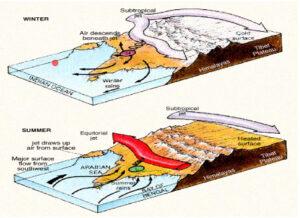 Esquema da monção asiática com os sistemas atuantes no inverno e verão. Fonte: Notas de aula