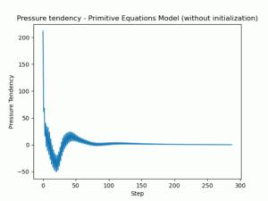Valores de tendência de pressão verdadeira em função do passo de tempo