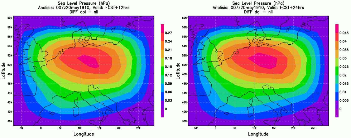 Diferença na tendência de pressão nas previsões de 12h e de 24h entre versão inicializada (dol) e não inicializada (nil)