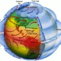 Esquema de circulação global: na célula de Hadley (Hadley cell), os ventos alíseos (trade winds, setas vermelhas) sopram de SE (sudeste) e NE (nordeste) em superfície e formam uma região aquecida de baixa pressão atmosférica no equador (Equatorial low), formando nuvens e chuva e descendo mais frios e secos (setas azuis) em regiões mais distantes ao norte e ao sul. Fonte: MASTER - IAG/USP