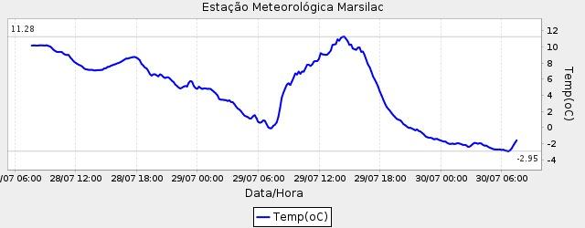 Série temporal dos valores de temperatura do ar na EM de Marsilac. Fonte: CGE/SP