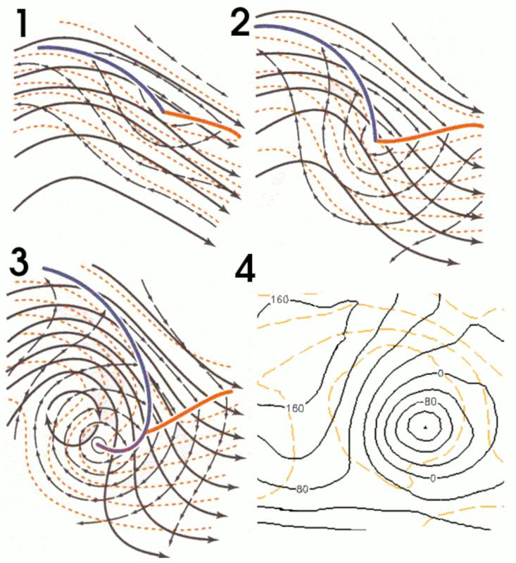 Processo de ciclogênese (adaptado das aulas de Meteorologia Sinótica)