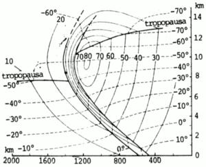 Corte vertical de um sistema frontal (Palmén e Newton, 1969)